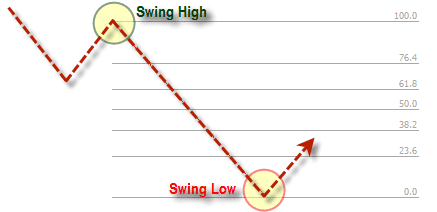 Fibonacci Swing Down