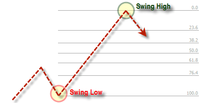 Fibonacci Swing Up