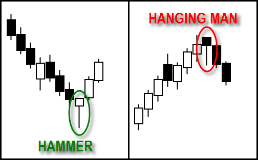 Hanging man forex