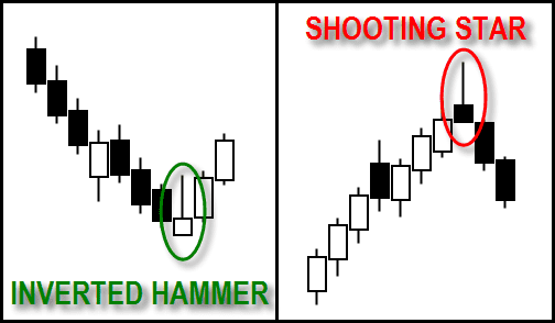Inverted hammer & shooting star 2