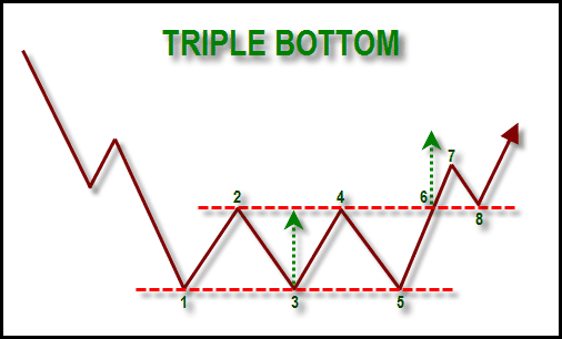 Triple Bottom