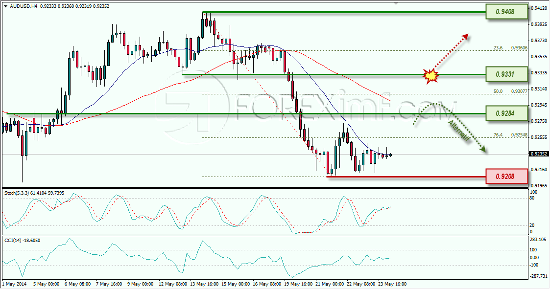 AUDUSD WEEKLY OUTLOOK IMF 26-05-2014 11-19-33