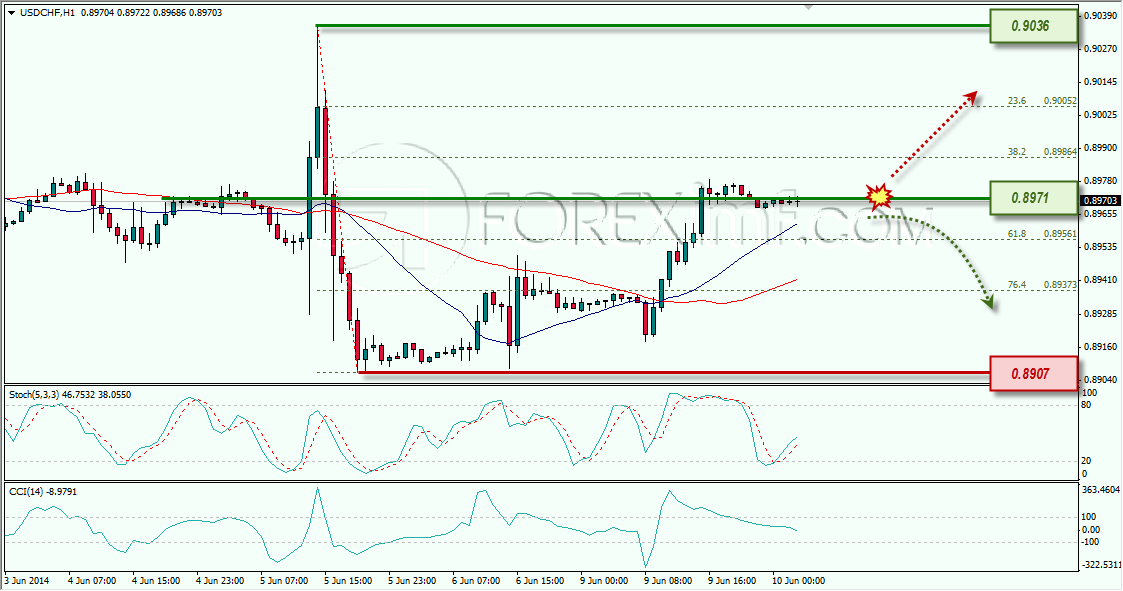 Analisa forex usd/chf