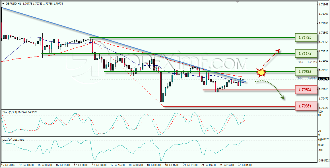 GBPUSD FOREXIMF 22-07-2014 9-16-41
