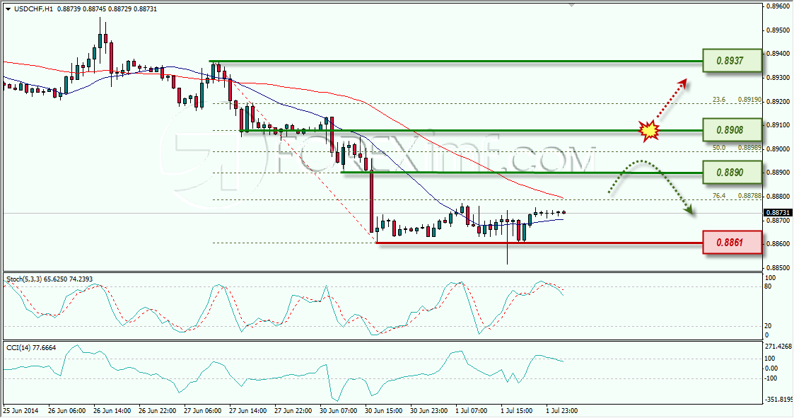 Forex Indonesia | USD/CHF Uji Support, Lanjut Bearish Jika Tembus