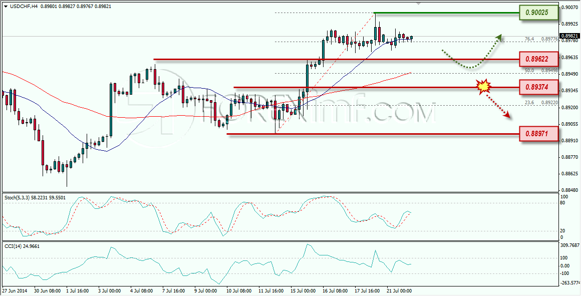 USDCHF FOREXIMF 22-07-2014 8-38-30