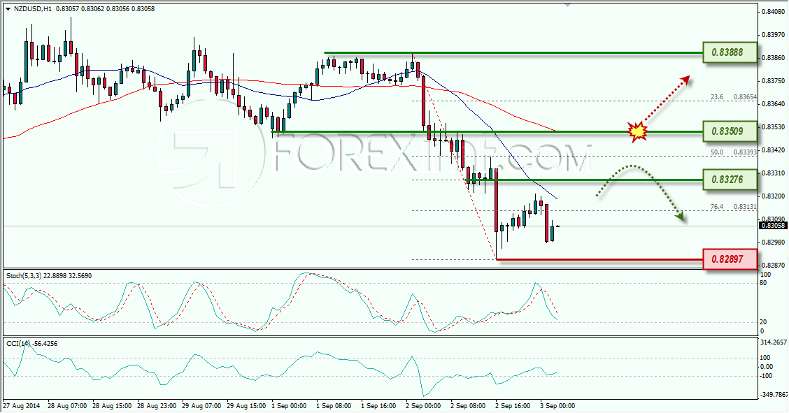USDJPY ANALISA FOREX HARIAN FOREXIMF 3 SEPTEMBER 2014