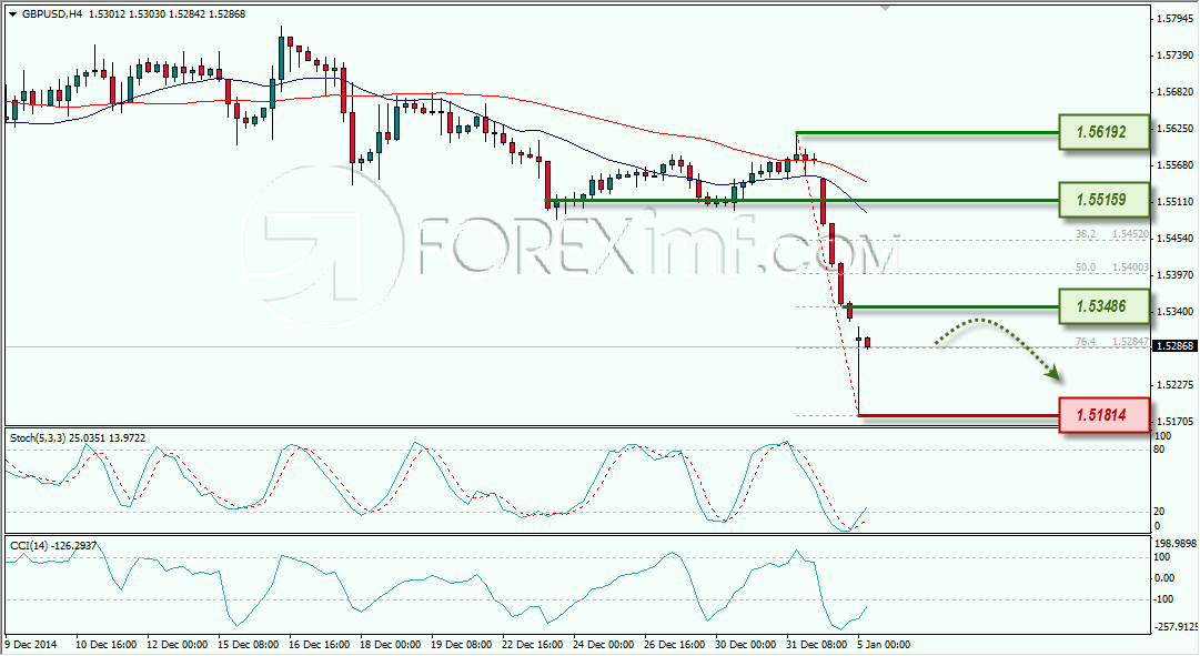 Indicador de software de scalping forex