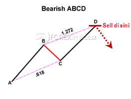 Bearish ABCD - Harmonic Pattern