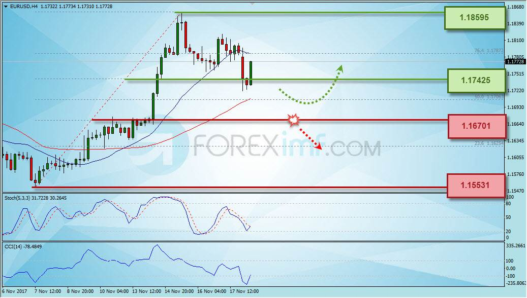 Forex,Trading Forex,Investasi Forex, Broker Forex, Online Trading Indonesia